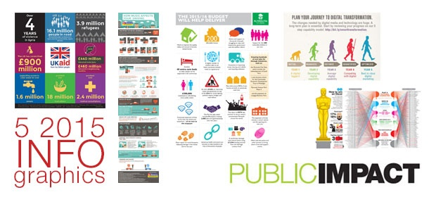 5 simple points from 2015 infographics