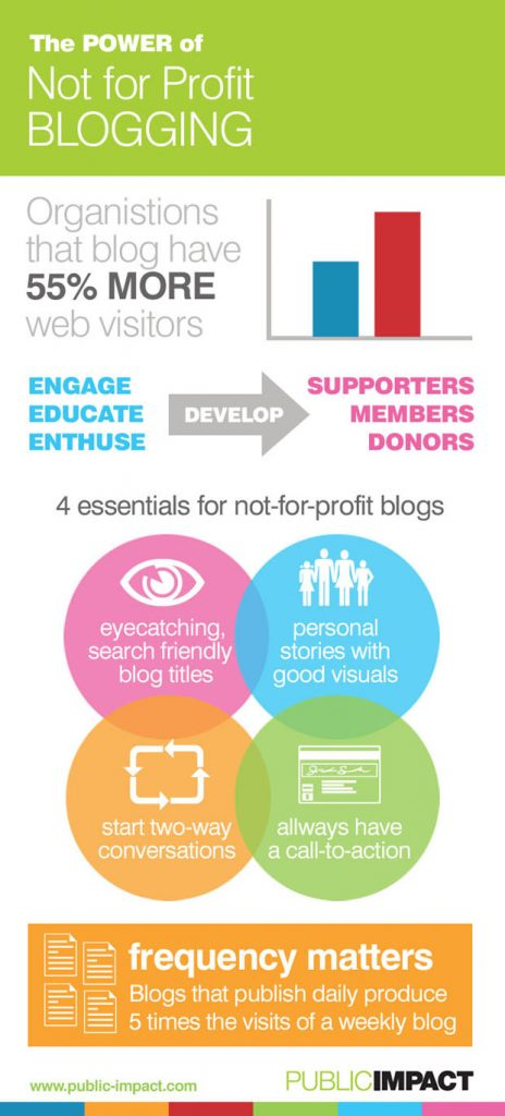 The_Power_of_Not_for_Profit_Blogging_Infographic