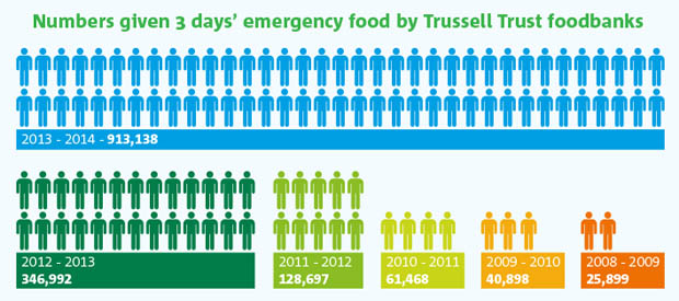 Trussell_Trust_Foodbank_Aid_Public_Impact_Blog