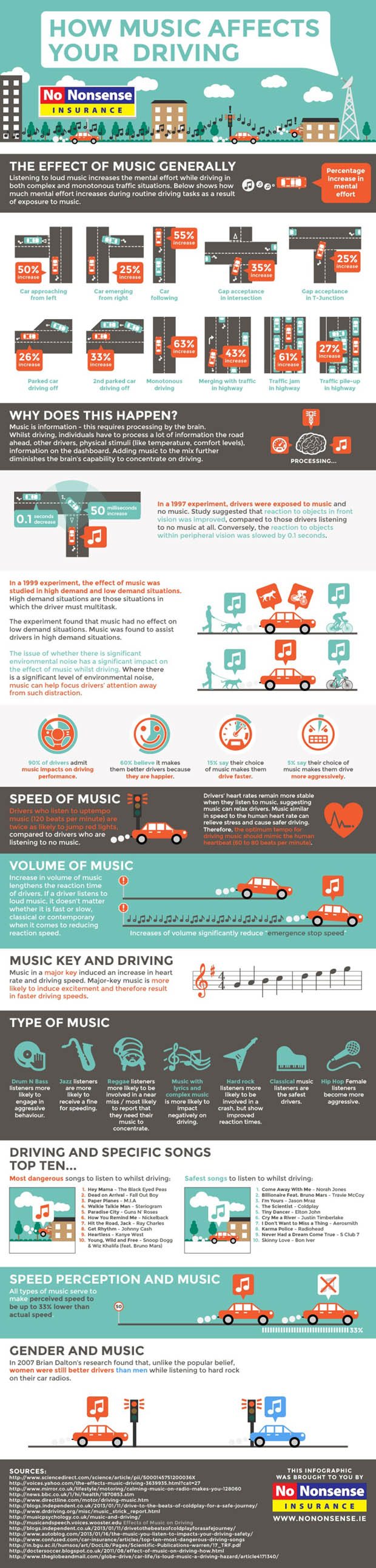 music-affects-driving-infographic