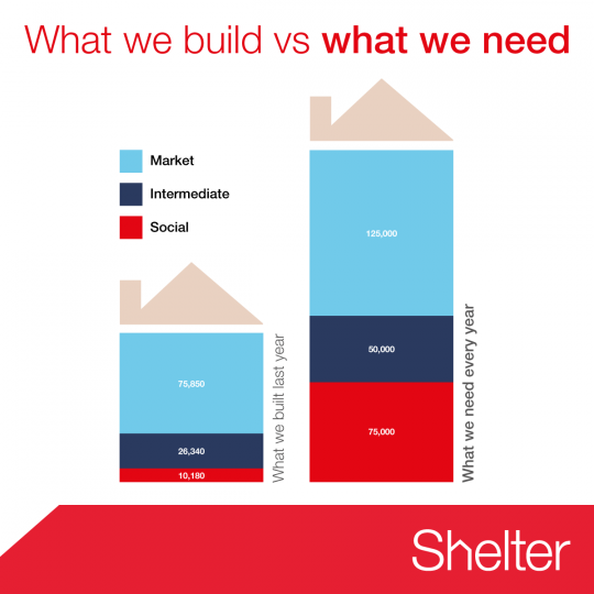 shelter_housing_need